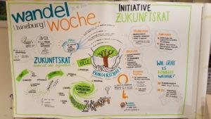 Workshop Zukunftsrat Lüneburg @ VHS Lüneburg
